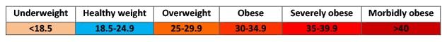 Table showing breakdown of BMI brackets
